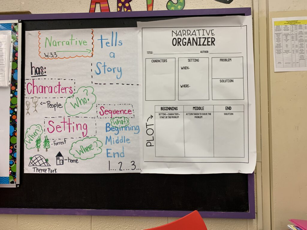 A narrative writing anchor chart helps support students in the classroom with remembering story elements.